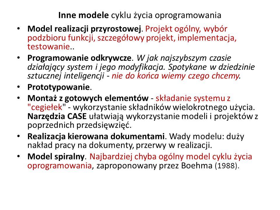 Inne modele cyklu życia oprogramowania