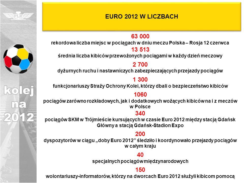 EURO 2012 W LICZBACH 63 000. rekordowa liczba miejsc w pociągach w dniu meczu Polska – Rosja 12 czerwca.