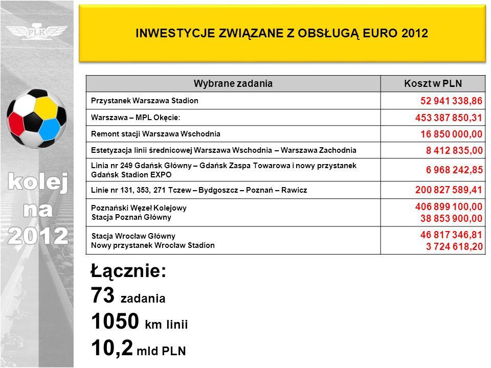 INWESTYCJE ZWIĄZANE Z OBSŁUGĄ EURO 2012