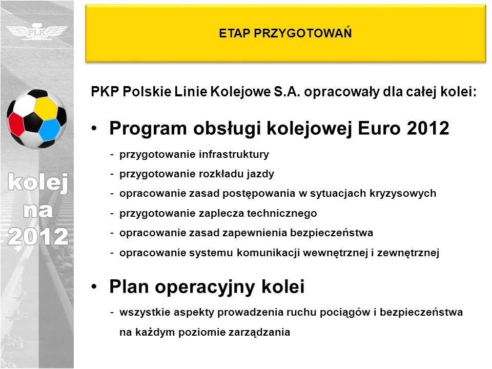 Program obsługi kolejowej Euro 2012
