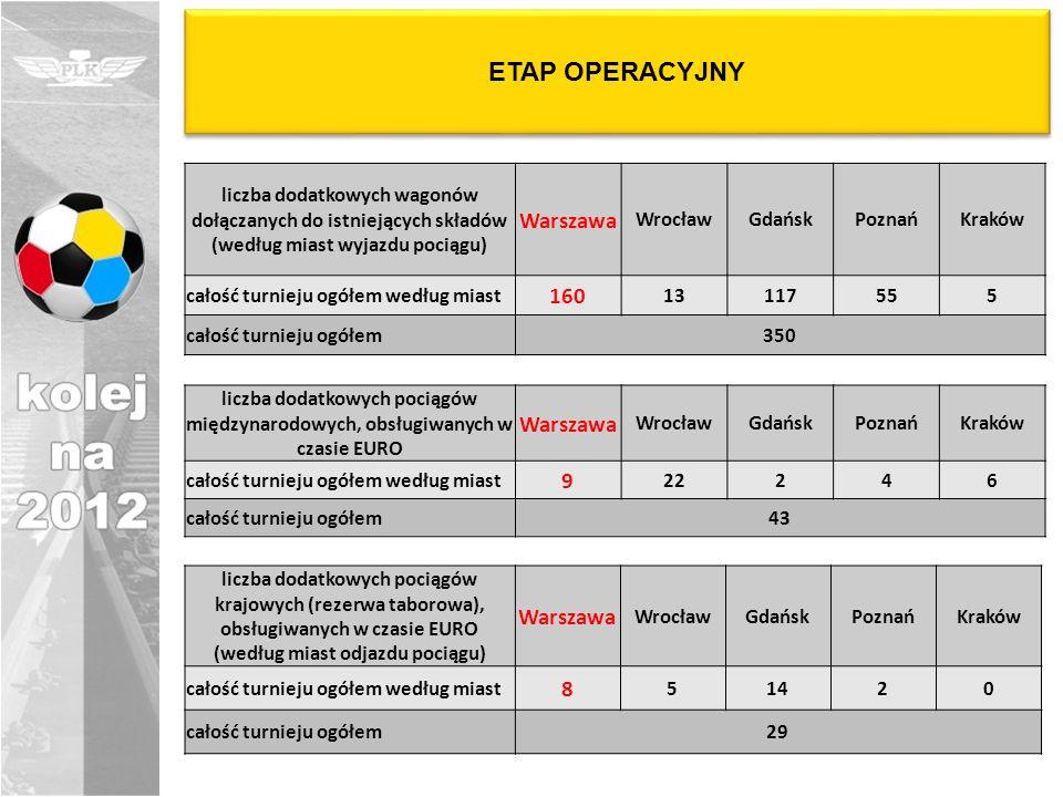 ETAP OPERACYJNY Warszawa 160 Warszawa 9 Warszawa 8