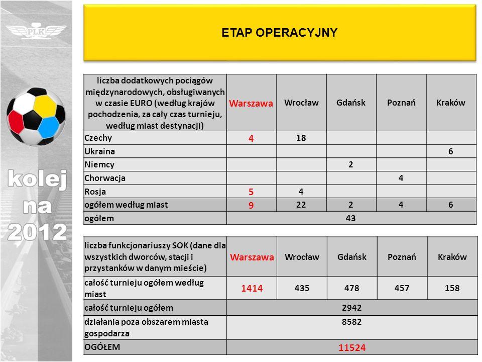 ETAP OPERACYJNY Warszawa 4 5 9 Warszawa 1414 11524