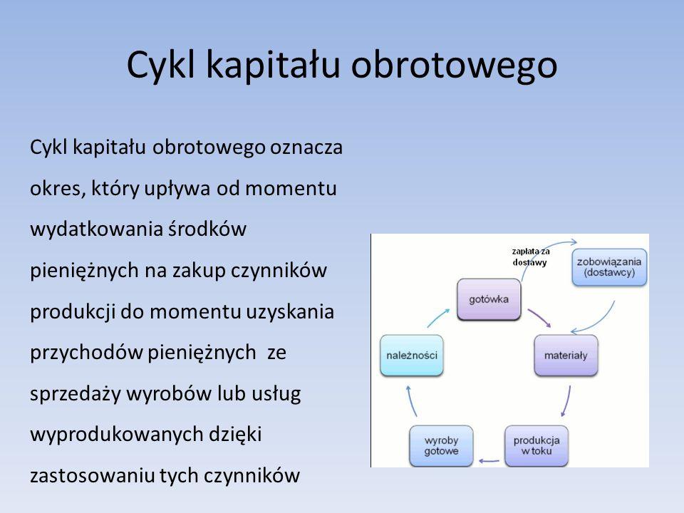 Cykl kapitału obrotowego