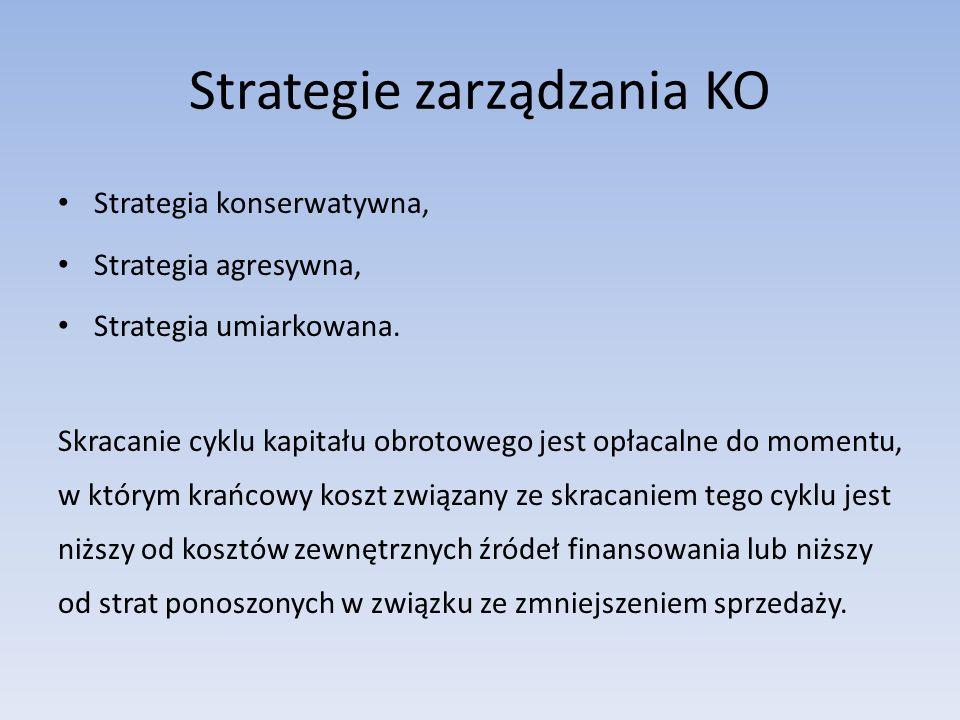 Strategie zarządzania KO