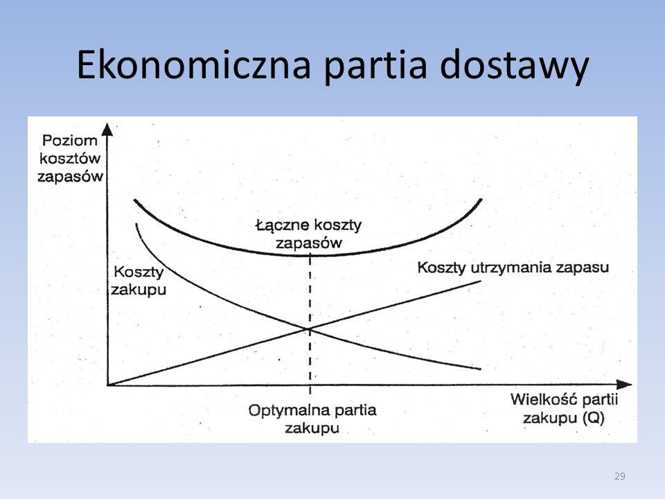 Ekonomiczna partia dostawy