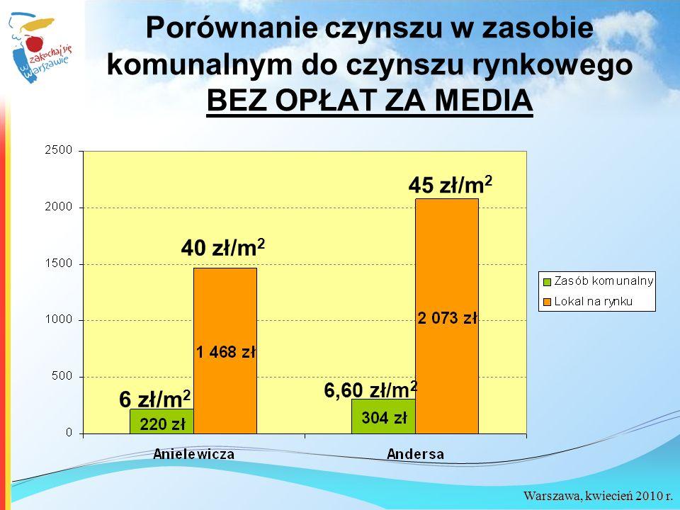 Porównanie czynszu w zasobie komunalnym do czynszu rynkowego BEZ OPŁAT ZA MEDIA