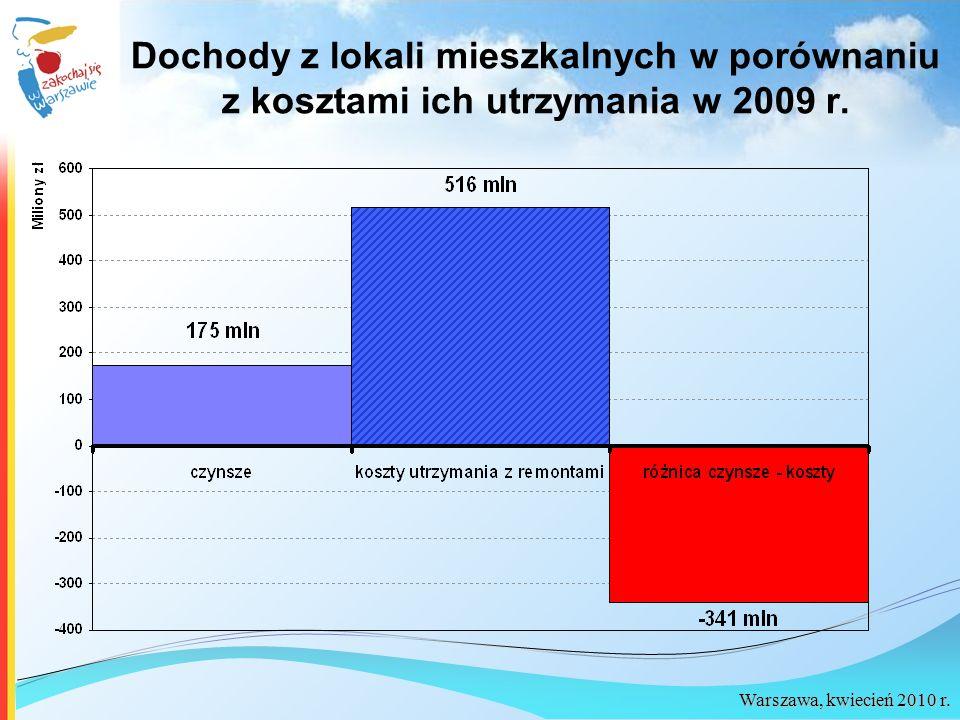 Dochody z lokali mieszkalnych w porównaniu z kosztami ich utrzymania w 2009 r.
