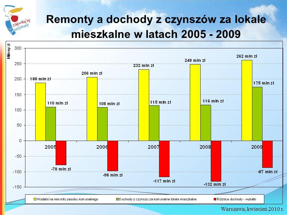 Remonty a dochody z czynszów za lokale mieszkalne w latach 2005 - 2009