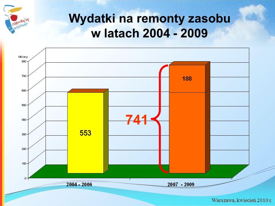 Wydatki na remonty zasobu w latach 2004 - 2009