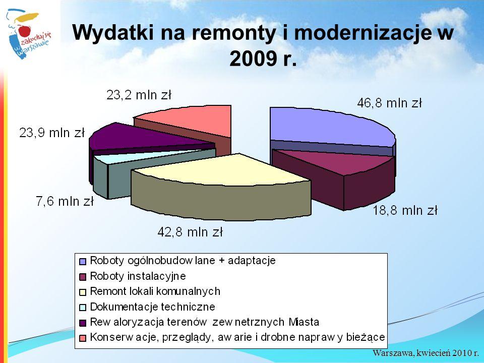 Wydatki na remonty i modernizacje w 2009 r.