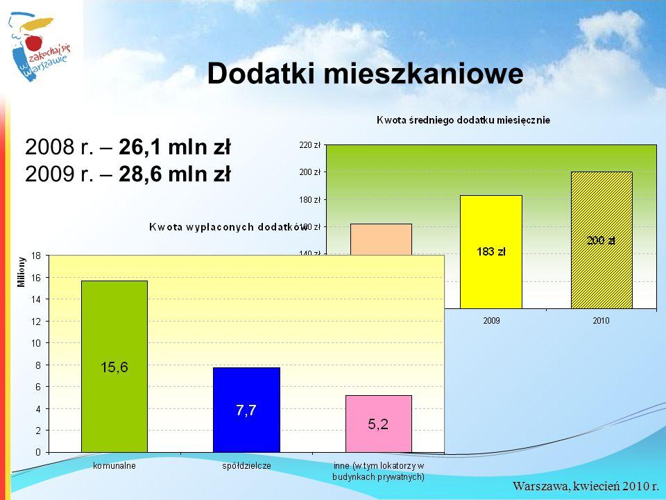 Dodatki mieszkaniowe 2008 r. – 26,1 mln zł 2009 r. – 28,6 mln zł