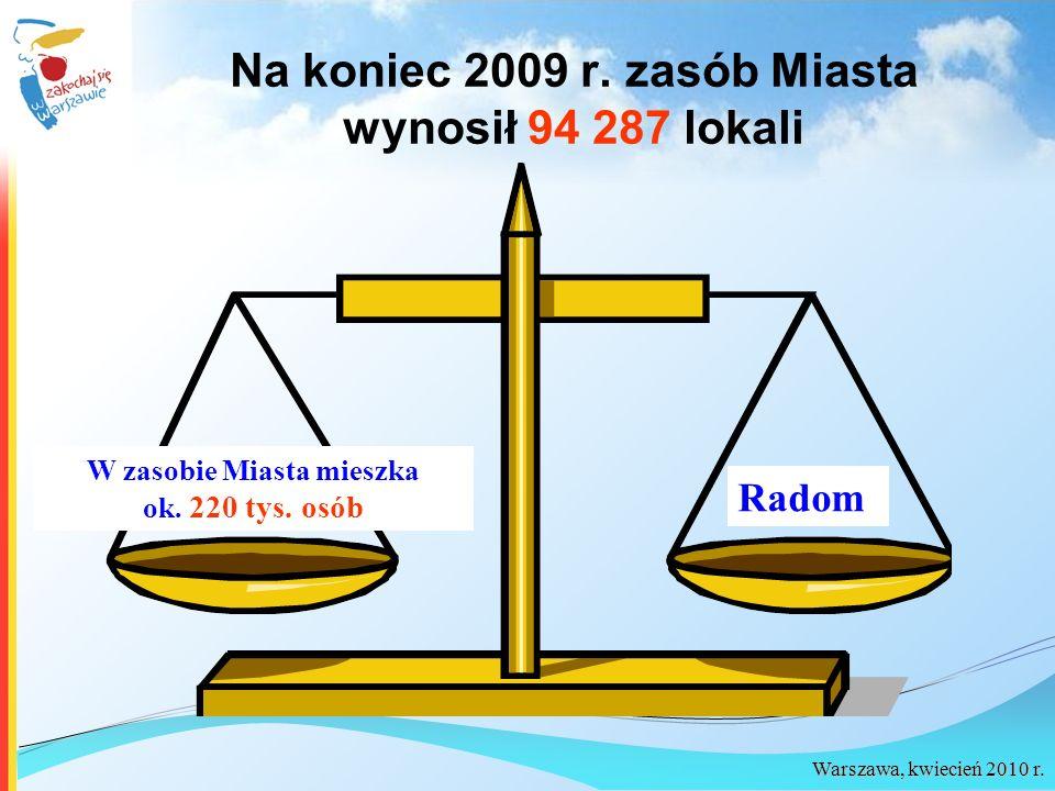 Na koniec 2009 r. zasób Miasta wynosił 94 287 lokali