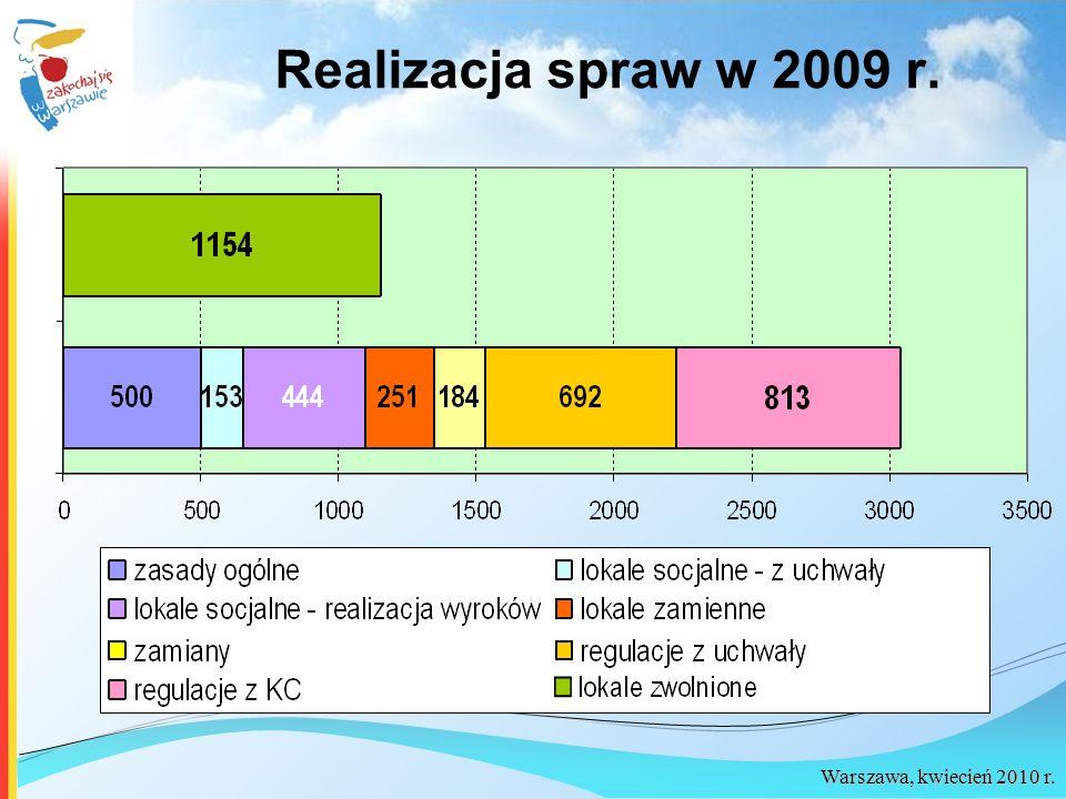 Realizacja spraw w 2009 r.