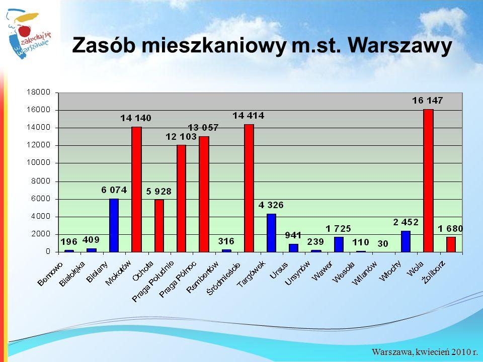 Zasób mieszkaniowy m.st. Warszawy