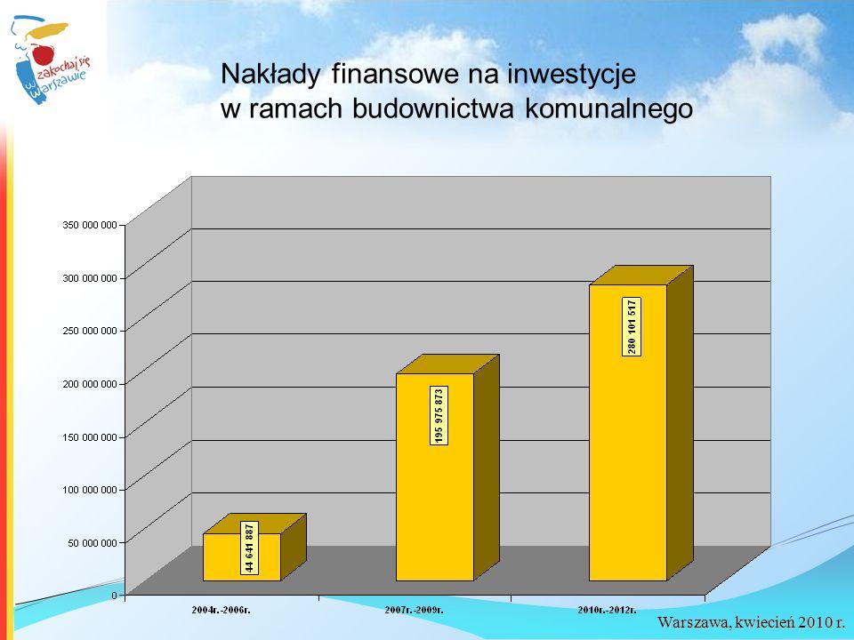 Nakłady finansowe na inwestycje