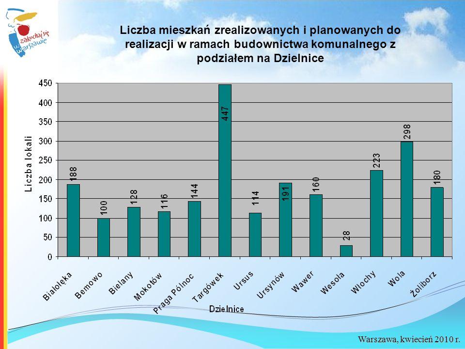 Liczba mieszkań zrealizowanych i planowanych do realizacji w ramach budownictwa komunalnego z podziałem na Dzielnice