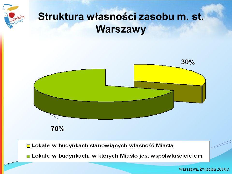 Struktura własności zasobu m. st. Warszawy