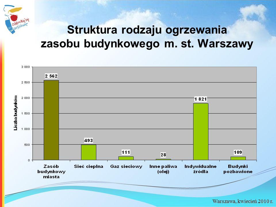 Struktura rodzaju ogrzewania zasobu budynkowego m. st. Warszawy