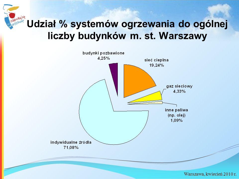 Udział % systemów ogrzewania do ogólnej liczby budynków m. st. Warszawy