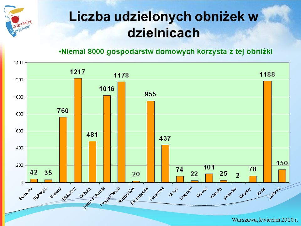 Liczba udzielonych obniżek w dzielnicach