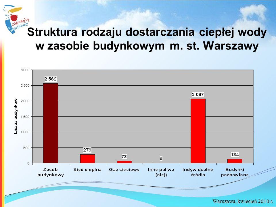 Struktura rodzaju dostarczania ciepłej wody w zasobie budynkowym m. st