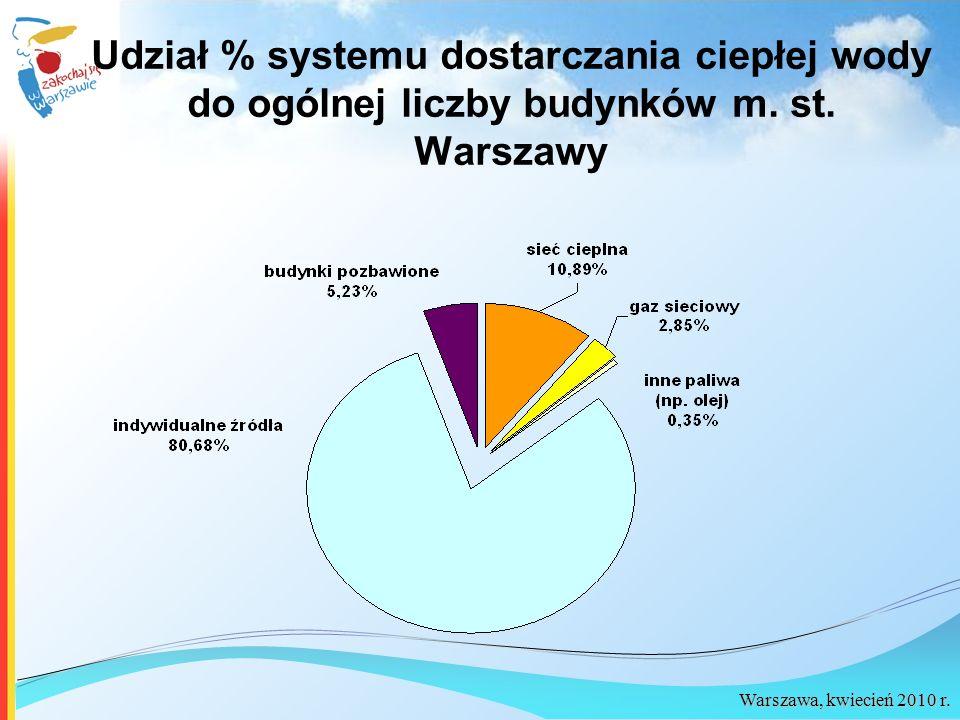 Udział % systemu dostarczania ciepłej wody do ogólnej liczby budynków m. st. Warszawy