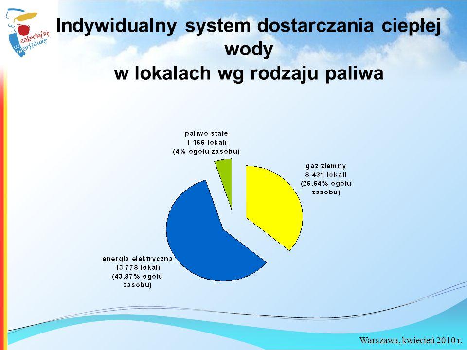 Indywidualny system dostarczania ciepłej wody w lokalach wg rodzaju paliwa