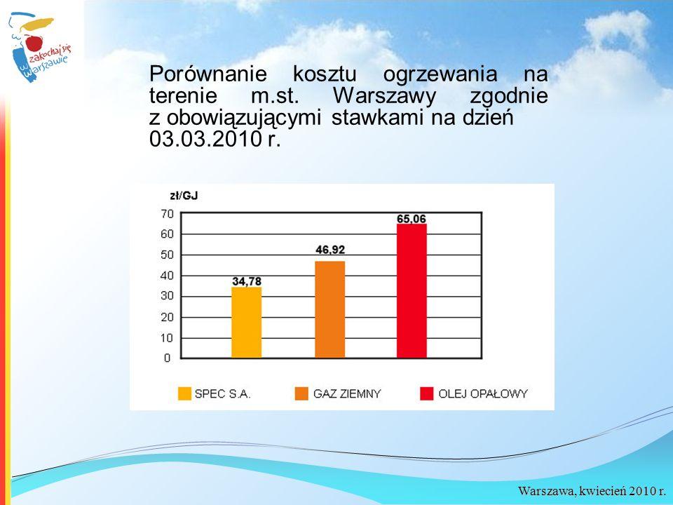 Porównanie kosztu ogrzewania na terenie m. st
