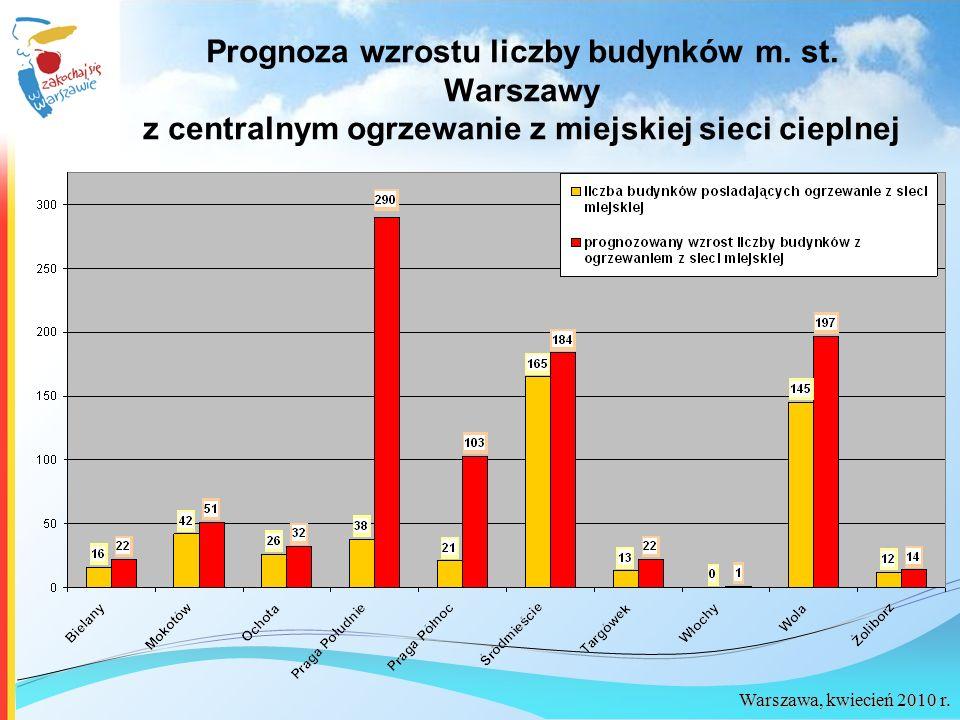 Prognoza wzrostu liczby budynków m. st