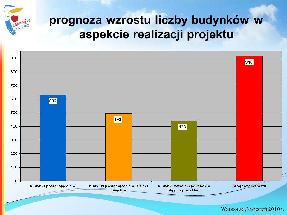 prognoza wzrostu liczby budynków w aspekcie realizacji projektu