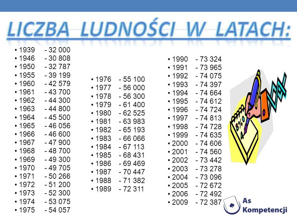 1939 - 32 000 1946 - 30 808. 1950 - 32 787. 1955 - 39 199. 1960 - 42 579. 1961 - 43 700.