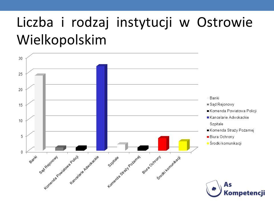 Liczba i rodzaj instytucji w Ostrowie Wielkopolskim
