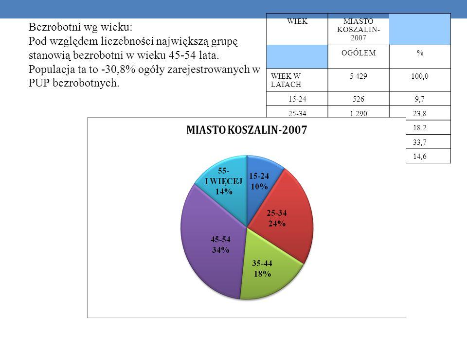 Populacja ta to -30,8% ogóły zarejestrowanych w PUP bezrobotnych.