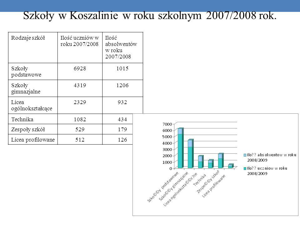 Szkoły w Koszalinie w roku szkolnym 2007/2008 rok.