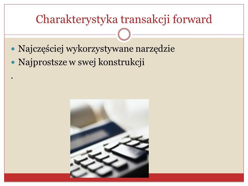 Charakterystyka transakcji forward