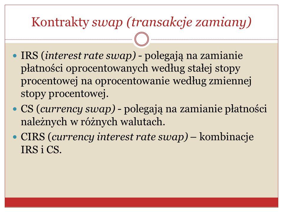 Kontrakty swap (transakcje zamiany)