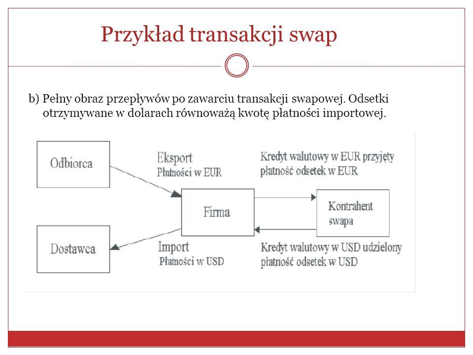 Przykład transakcji swap