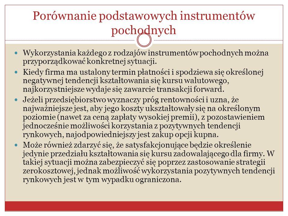 Porównanie podstawowych instrumentów pochodnych