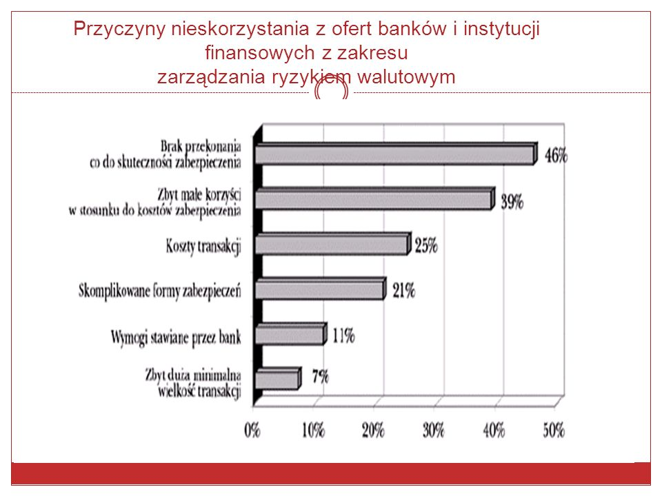 Przyczyny nieskorzystania z ofert banków i instytucji finansowych z zakresu zarządzania ryzykiem walutowym