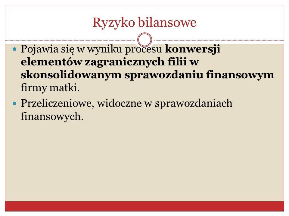 Ryzyko bilansowe Pojawia się w wyniku procesu konwersji elementów zagranicznych filii w skonsolidowanym sprawozdaniu finansowym firmy matki.