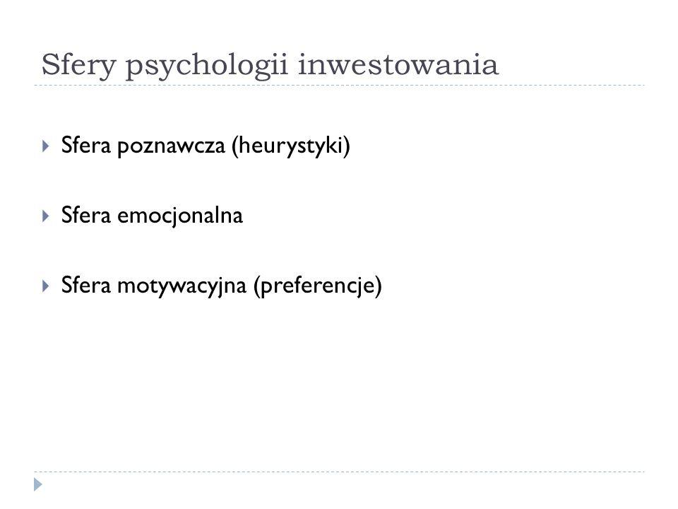 Sfery psychologii inwestowania