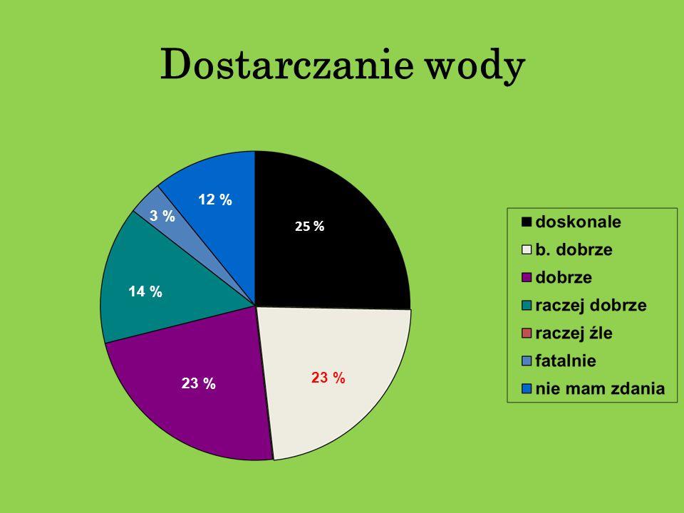 Dostarczanie wody 12 % 3 % 25 % 14 % 23 % 23 %