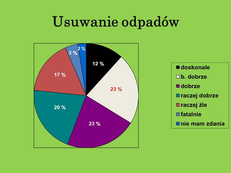 Usuwanie odpadów 2 % 3 % 12 % 17 % 23 % 20 % 23 %