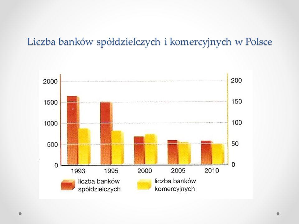 Liczba banków spółdzielczych i komercyjnych w Polsce