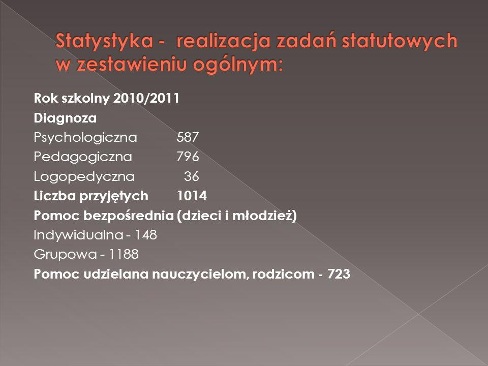 Statystyka - realizacja zadań statutowych w zestawieniu ogólnym: