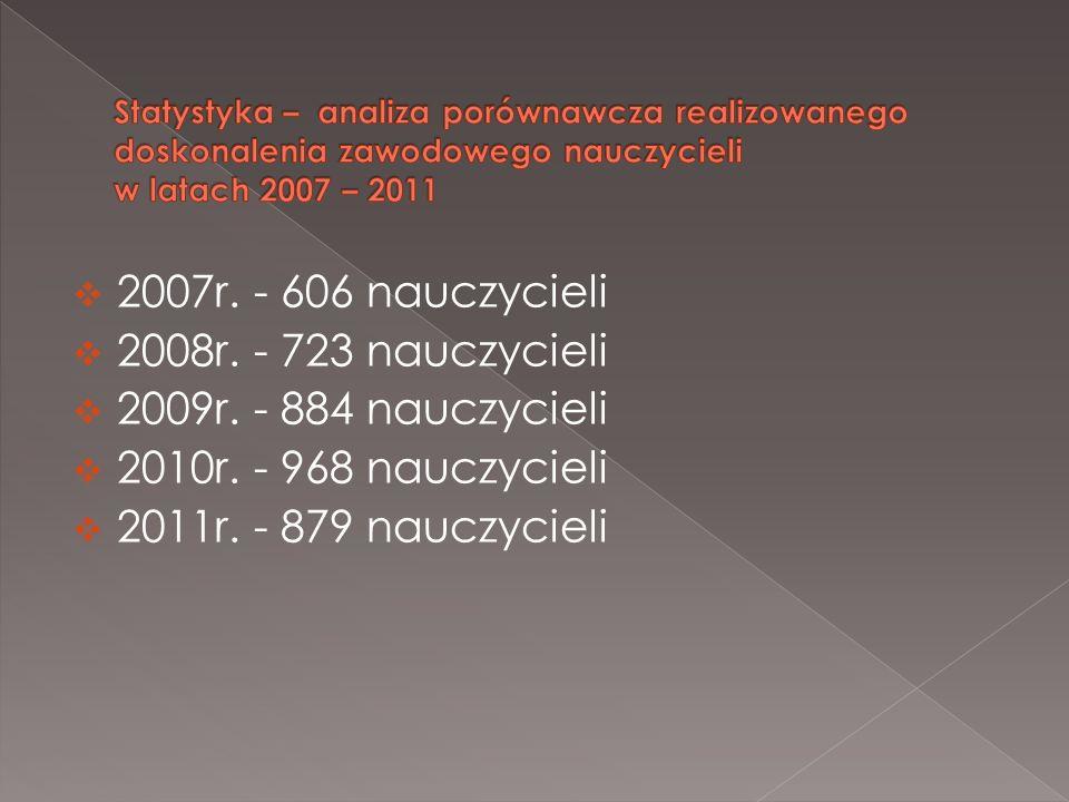 2007r. - 606 nauczycieli 2008r. - 723 nauczycieli