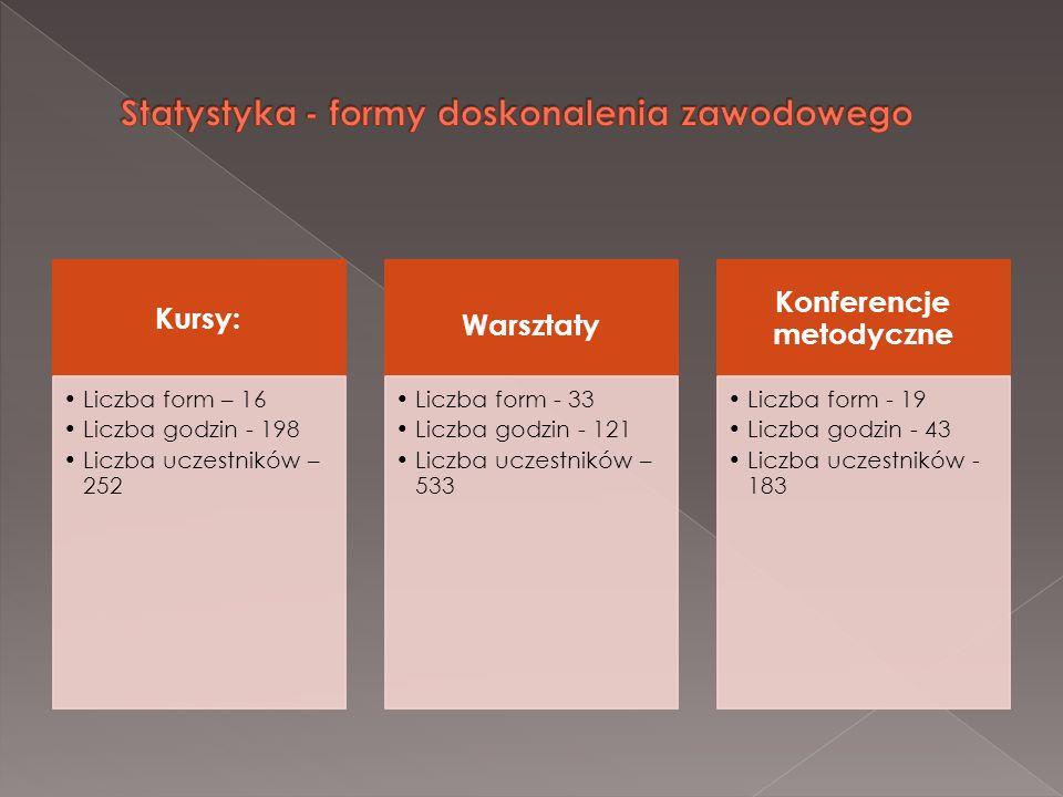 Statystyka - formy doskonalenia zawodowego