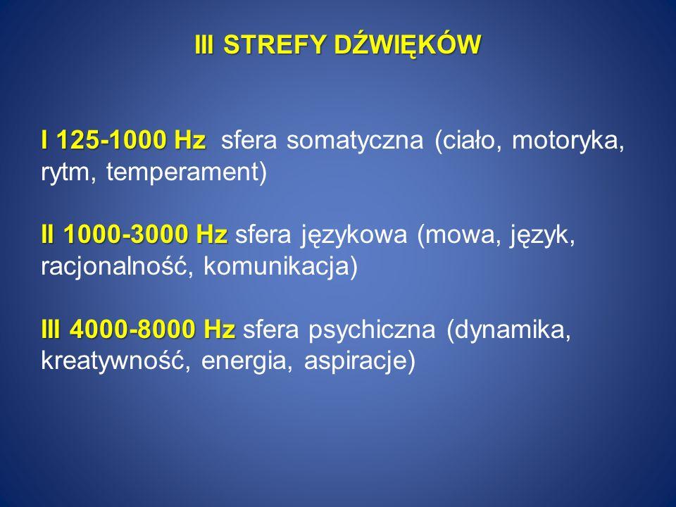 III STREFY DŹWIĘKÓW I 125-1000 Hz sfera somatyczna (ciało, motoryka, rytm, temperament) II 1000-3000 Hz sfera językowa (mowa, język, racjonalność, komunikacja) III 4000-8000 Hz sfera psychiczna (dynamika, kreatywność, energia, aspiracje)