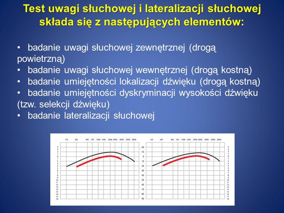 Test uwagi słuchowej i lateralizacji słuchowej składa się z następujących elementów: