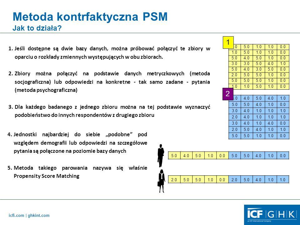 Metoda kontrfaktyczna PSM